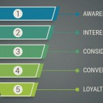Navigating the Conversion Funnel