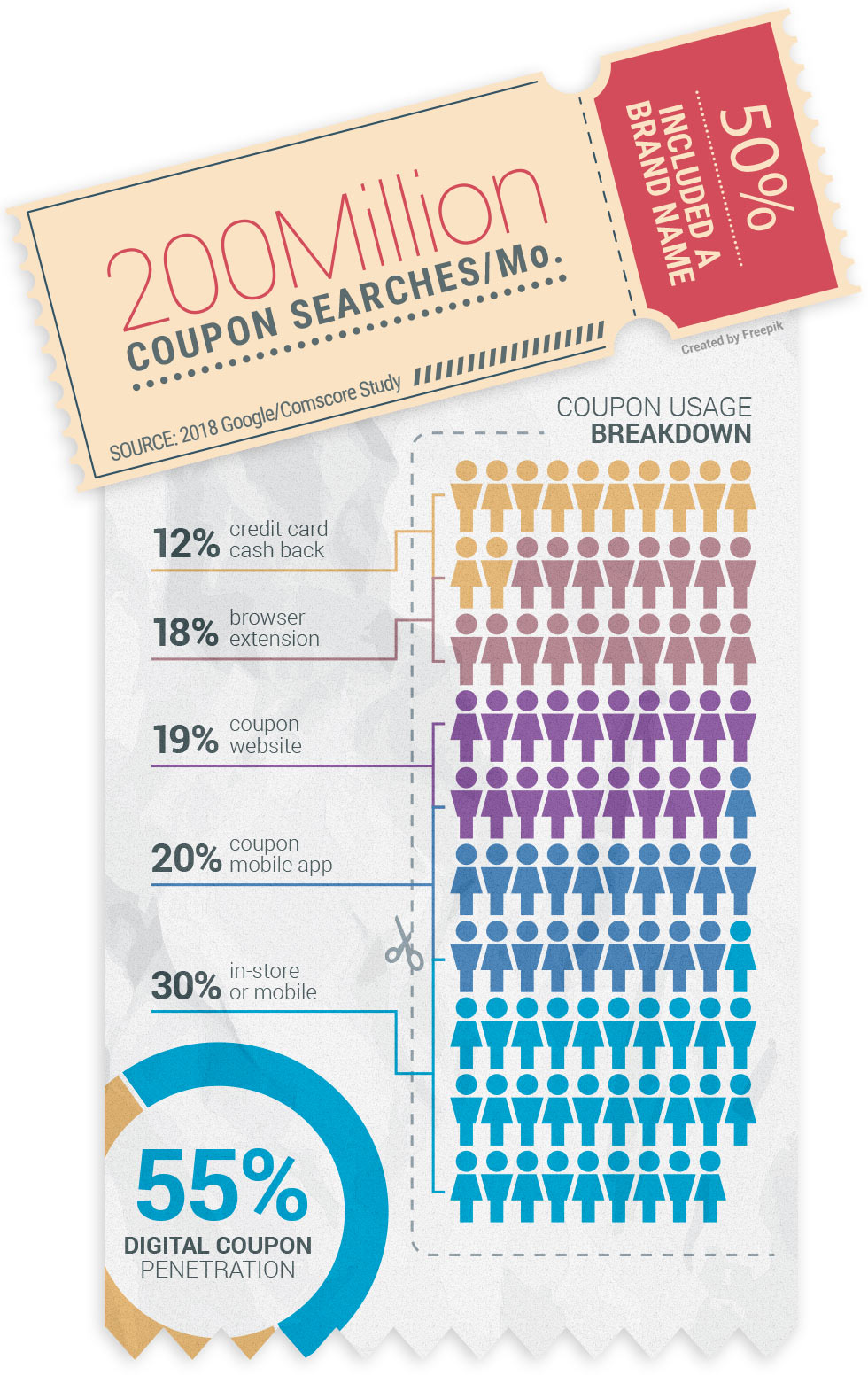 Google Comscore Study - The Truth About Coupon Affiliates