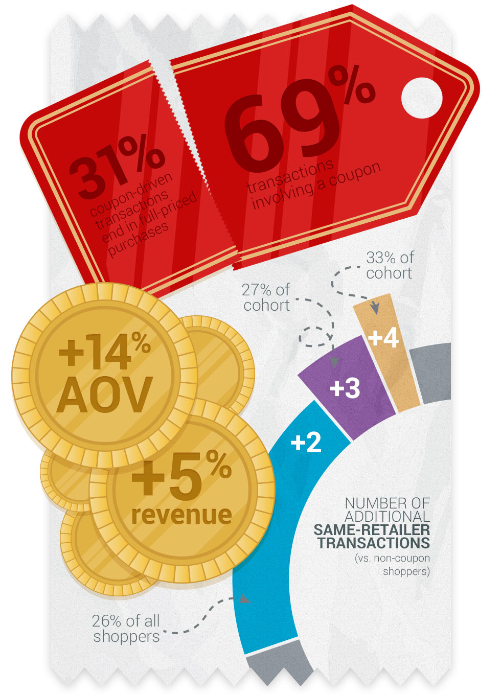 Infographic_TruthAboutCoupons_Section3